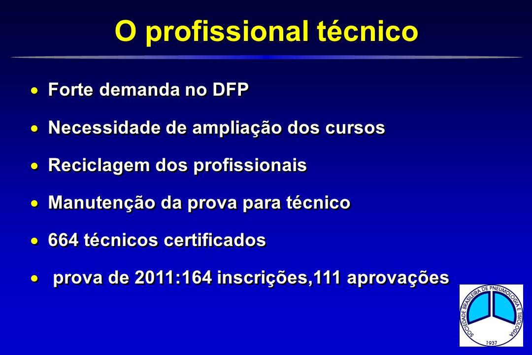 O profissional técnico