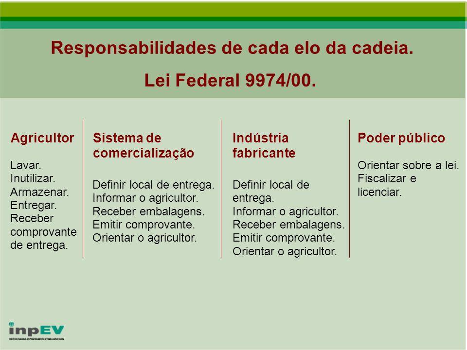 Responsabilidades de cada elo da cadeia. Lei Federal 9974/00.