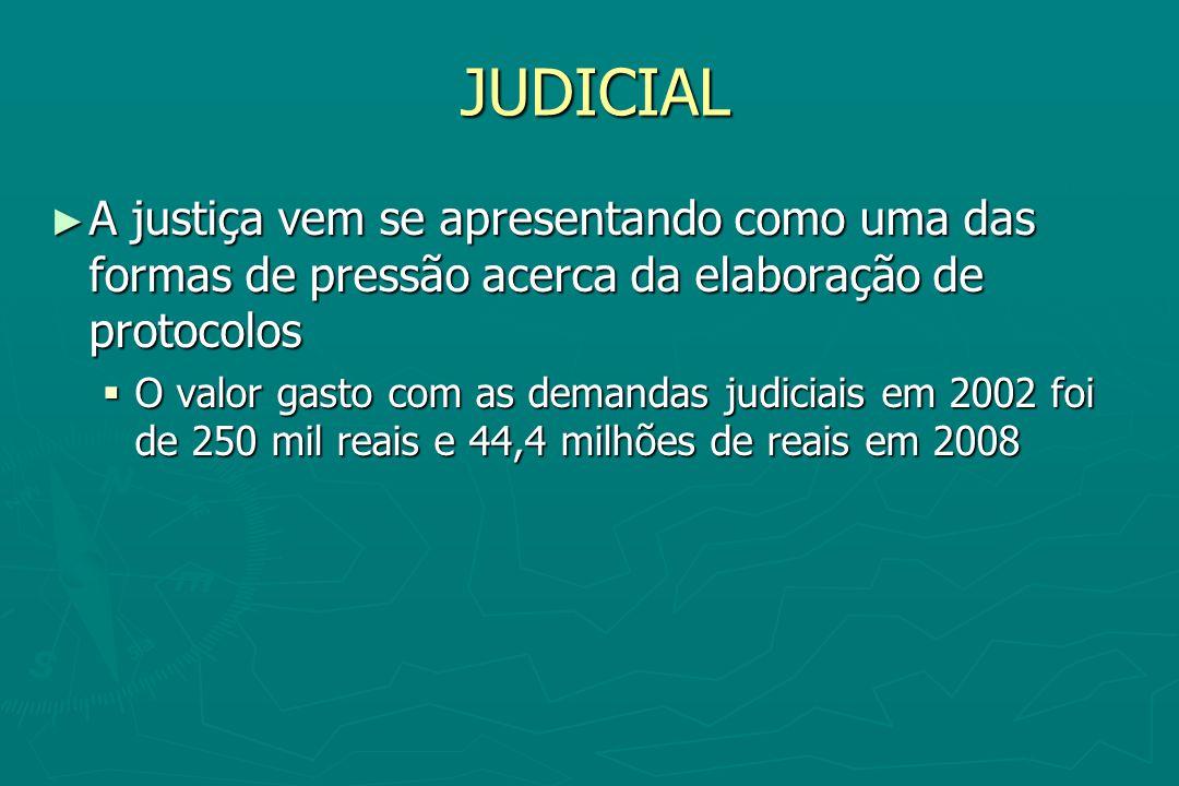 JUDICIAL A justiça vem se apresentando como uma das formas de pressão acerca da elaboração de protocolos.