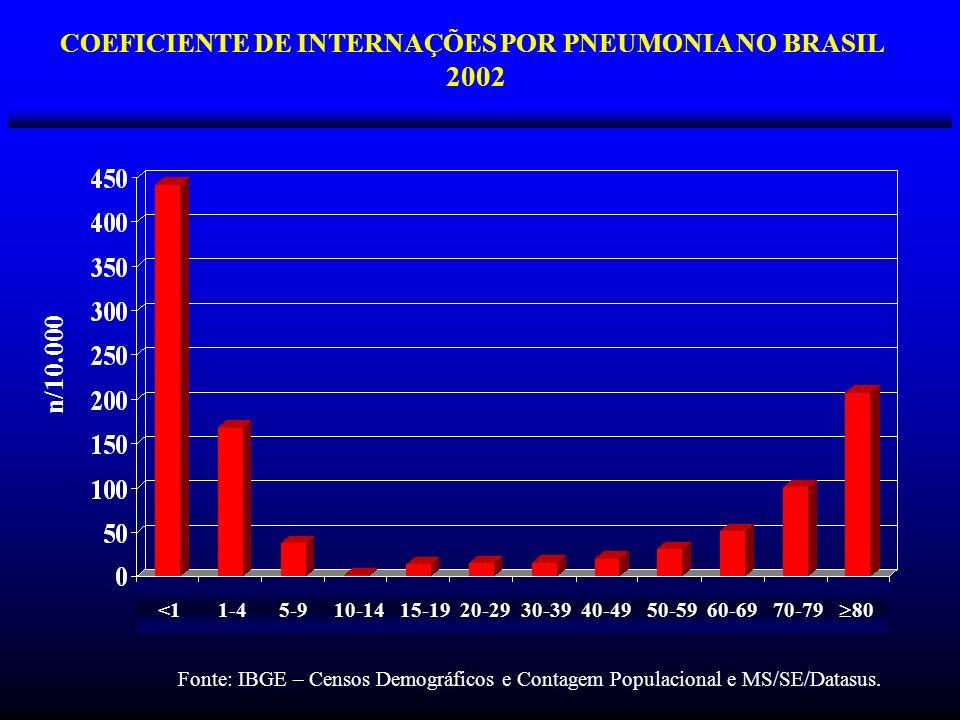 COEFICIENTE DE INTERNAÇÕES POR PNEUMONIA NO BRASIL