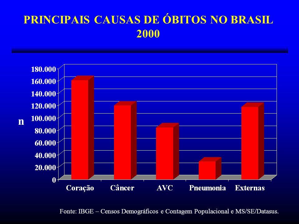 PRINCIPAIS CAUSAS DE ÓBITOS NO BRASIL 2000