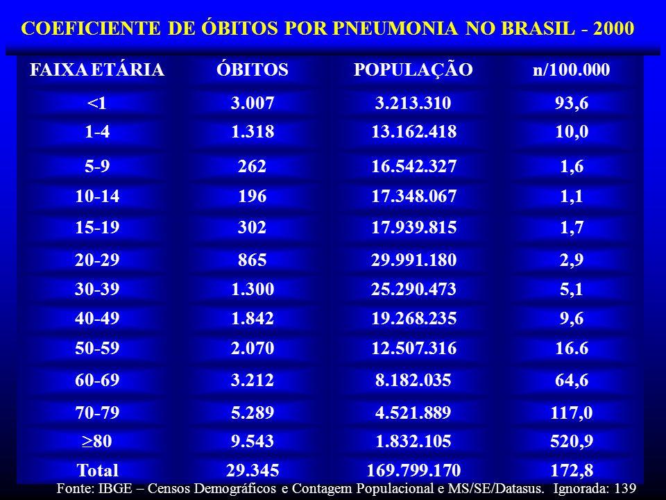 COEFICIENTE DE ÓBITOS POR PNEUMONIA NO BRASIL - 2000