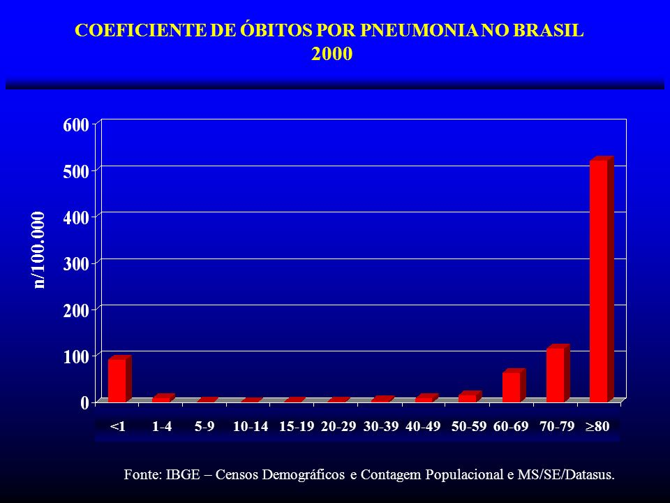 COEFICIENTE DE ÓBITOS POR PNEUMONIA NO BRASIL