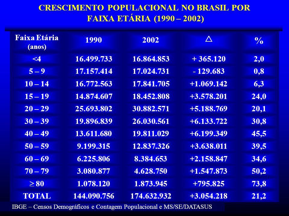 CRESCIMENTO POPULACIONAL NO BRASIL POR FAIXA ETÁRIA (1990 – 2002)