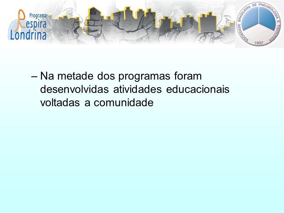 Na metade dos programas foram desenvolvidas atividades educacionais voltadas a comunidade