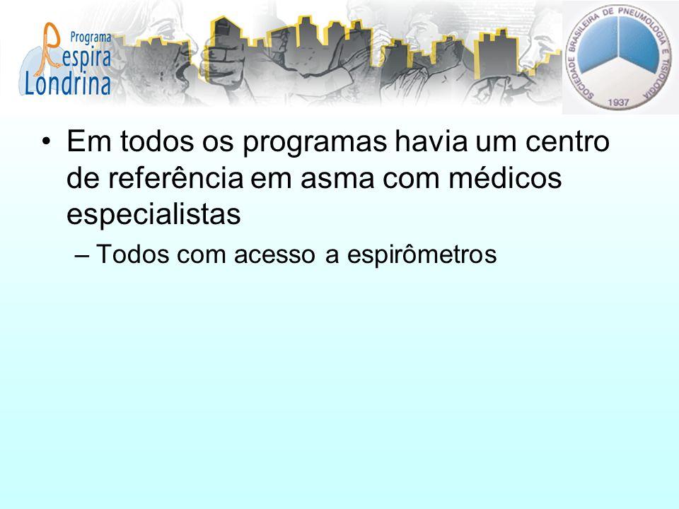 Em todos os programas havia um centro de referência em asma com médicos especialistas