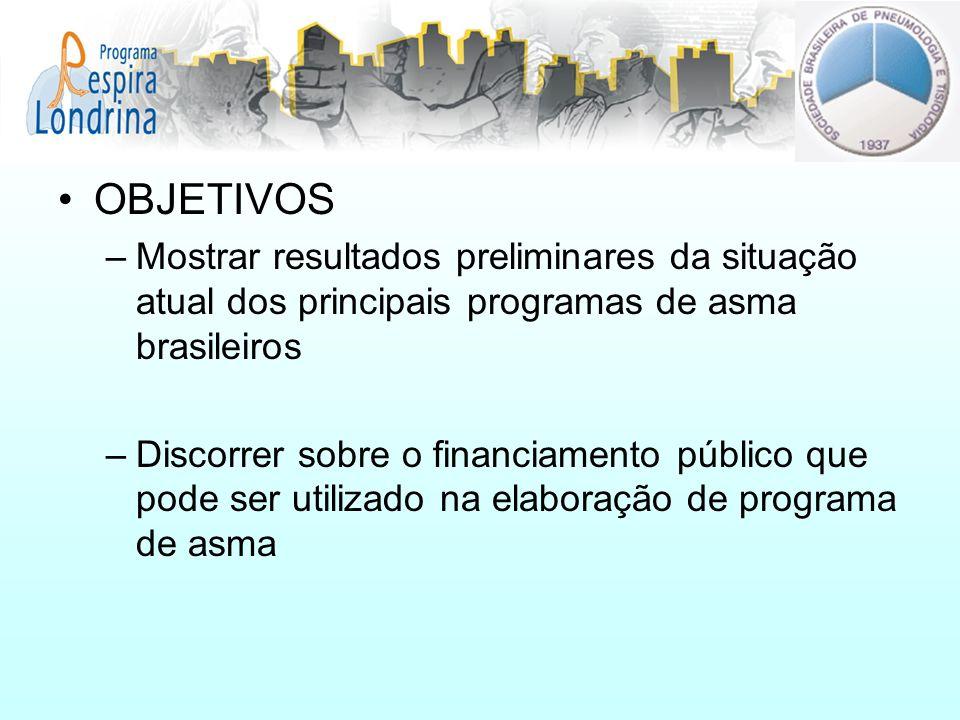 OBJETIVOS Mostrar resultados preliminares da situação atual dos principais programas de asma brasileiros.