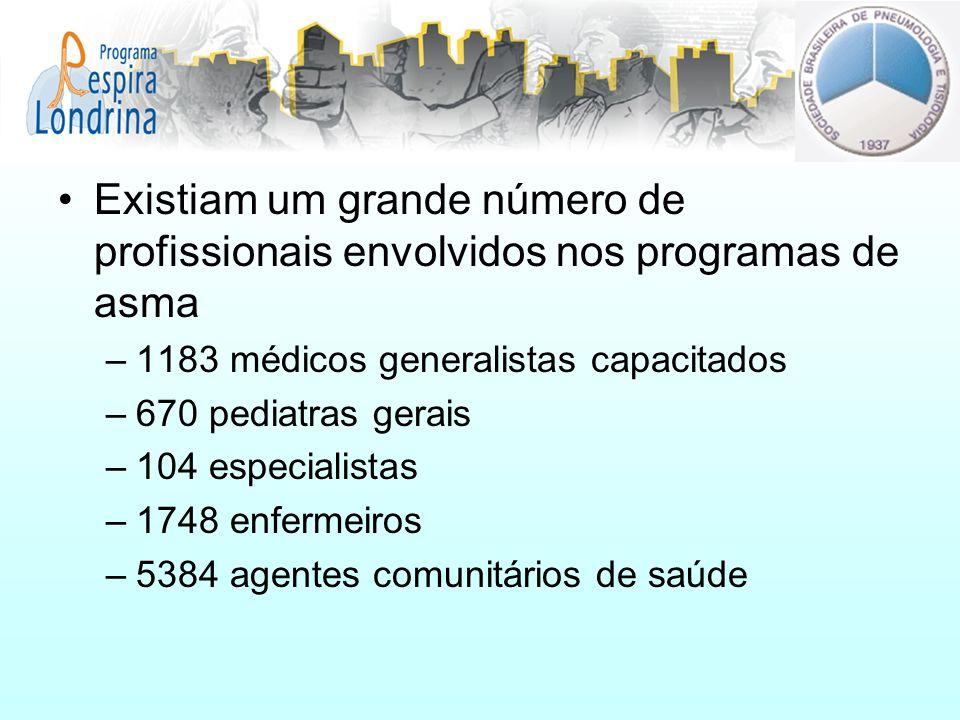 Existiam um grande número de profissionais envolvidos nos programas de asma