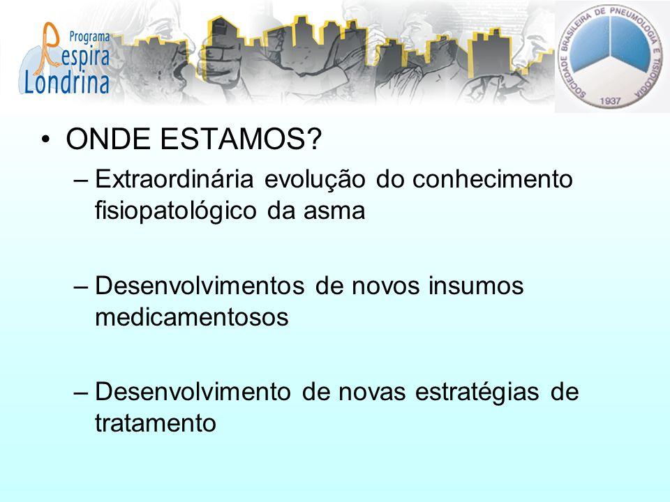 ONDE ESTAMOS Extraordinária evolução do conhecimento fisiopatológico da asma. Desenvolvimentos de novos insumos medicamentosos.