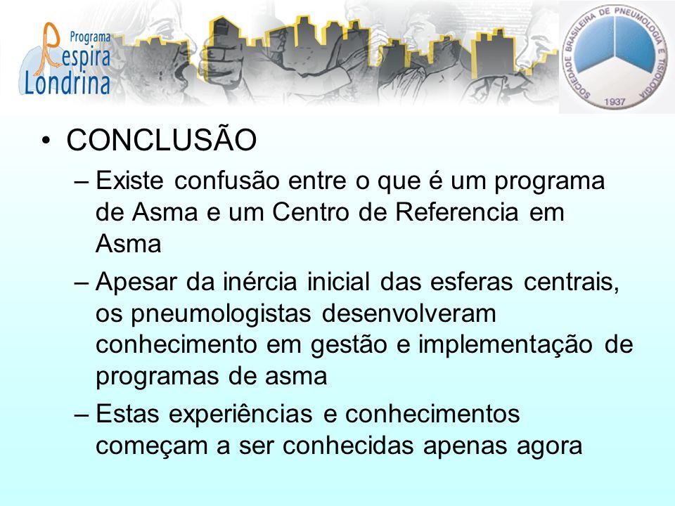 CONCLUSÃO Existe confusão entre o que é um programa de Asma e um Centro de Referencia em Asma.