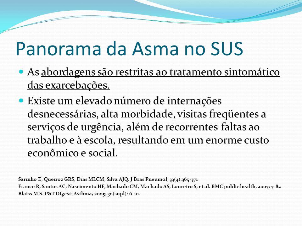 Panorama da Asma no SUS As abordagens são restritas ao tratamento sintomático das exarcebações.