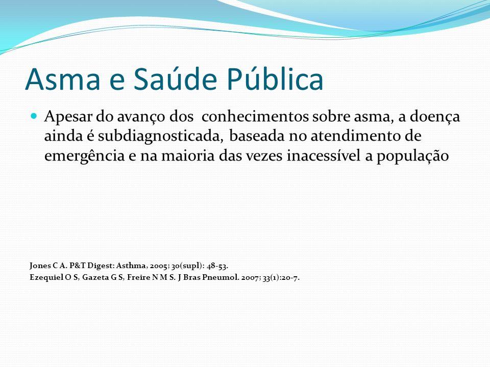 Asma e Saúde Pública