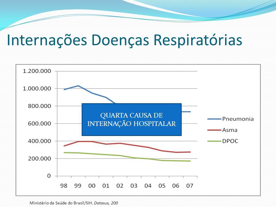 Internações Doenças Respiratórias