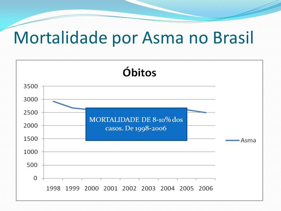 Mortalidade por Asma no Brasil