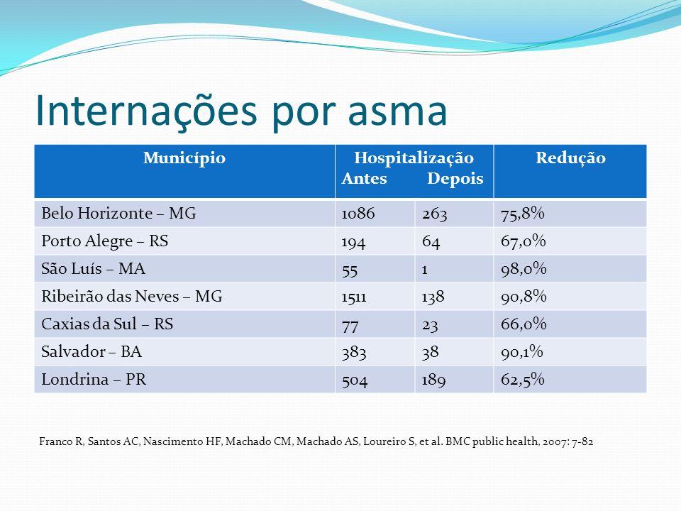 Internações por asma Município Hospitalização Antes Depois Redução