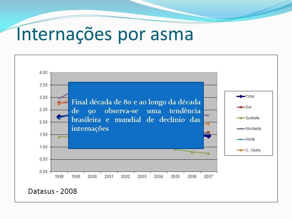 Internações por asma Final década de 80 e ao longo da década de 90 observa-se uma tendência brasileira e mundial de declínio das internações.