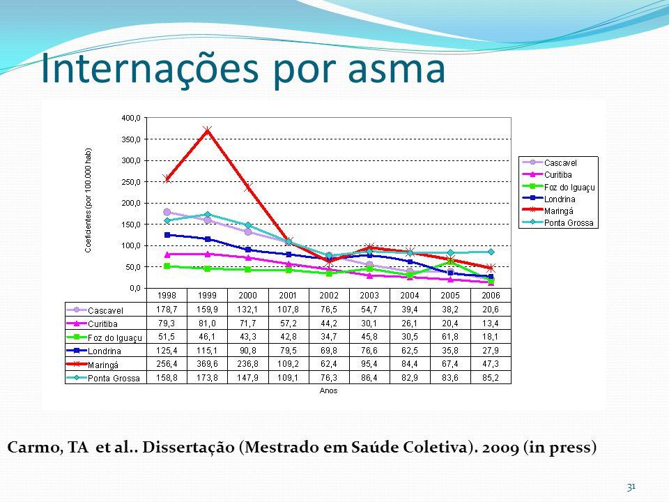 Internações por asma Carmo, TA et al.. Dissertação (Mestrado em Saúde Coletiva). 2009 (in press)