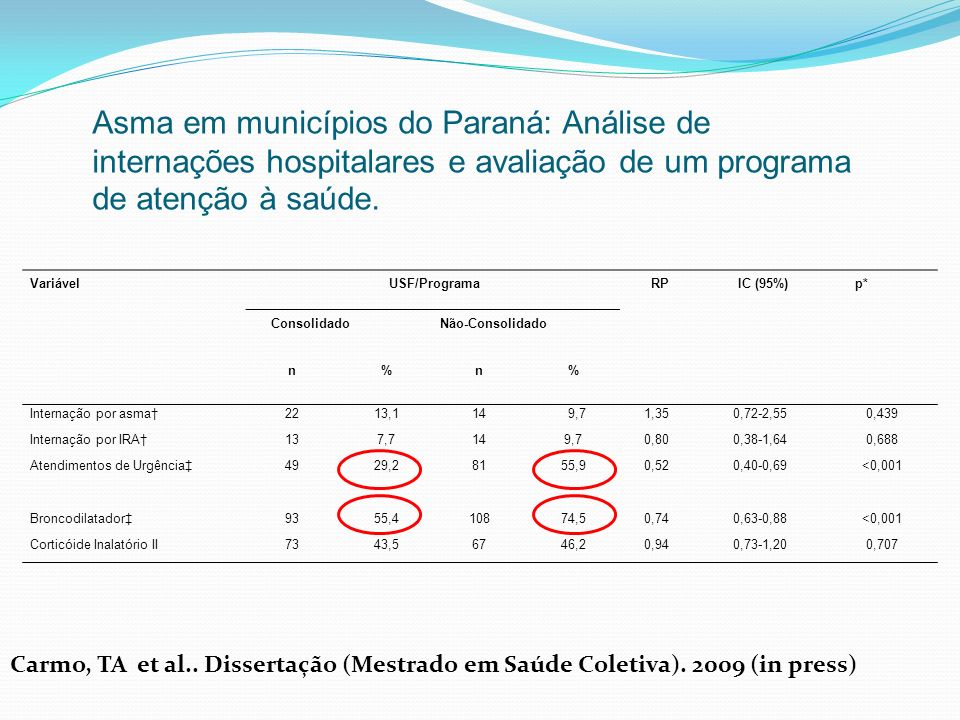 Asma em municípios do Paraná: Análise de internações hospitalares e avaliação de um programa de atenção à saúde.