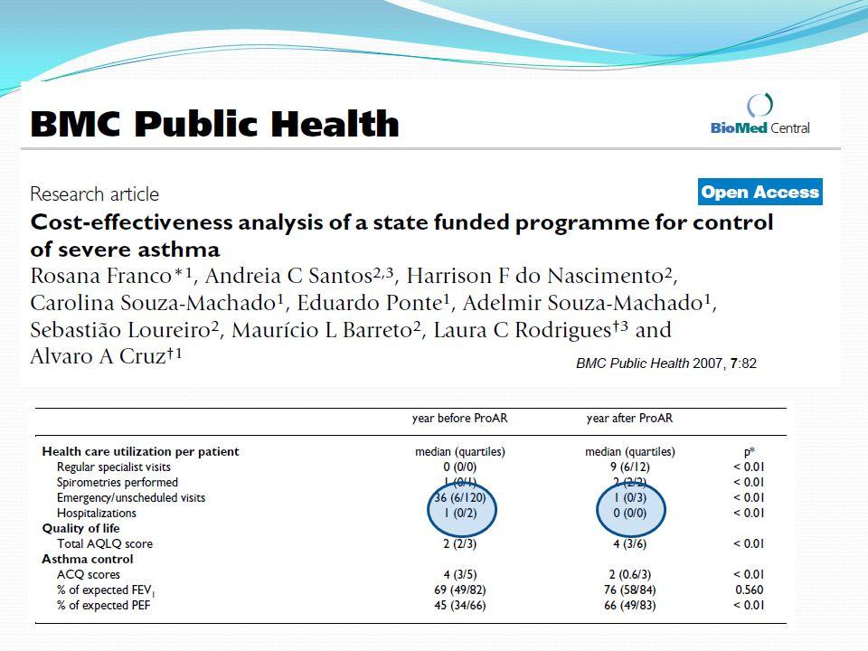 Intervenção: Educação em asma (pacientes e familiares, Tratamento Asma e Rinite (GINA)