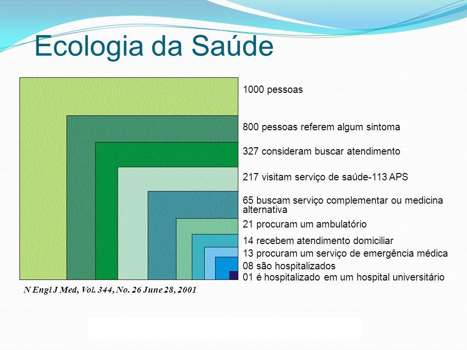 Ecologia da Saúde 1000 pessoas 800 pessoas referem algum sintoma