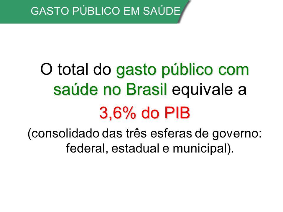 O total do gasto público com saúde no Brasil equivale a