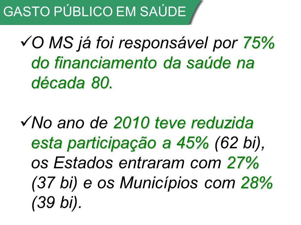 GASTO PÚBLICO EM SAÚDE O MS já foi responsável por 75% do financiamento da saúde na década 80.
