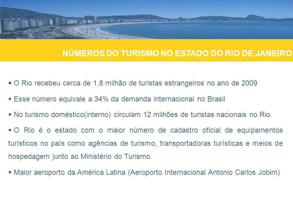 NÚMEROS DO TURISMO NO ESTADO DO RIO DE JANEIRO