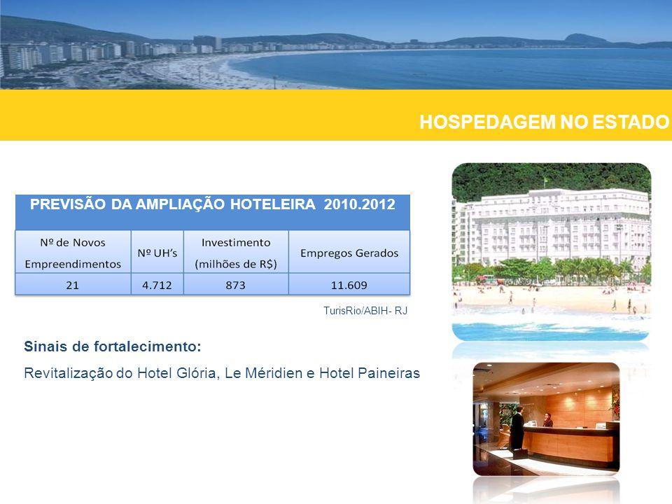 PREVISÃO DA AMPLIAÇÃO HOTELEIRA 2010.2012