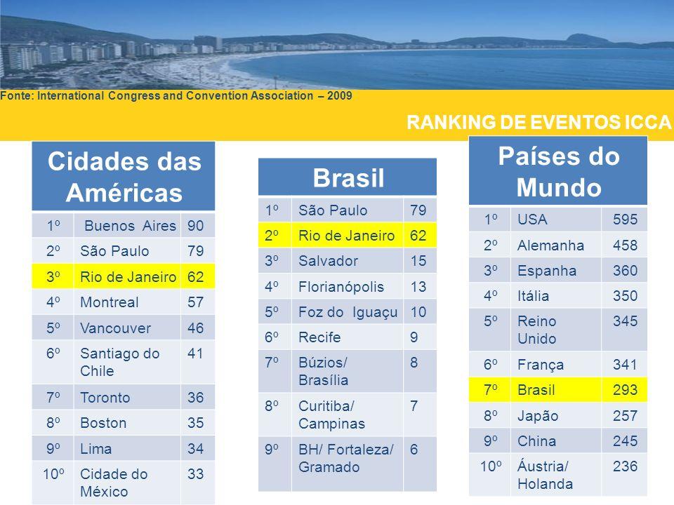 Países do Mundo Cidades das Américas Brasil