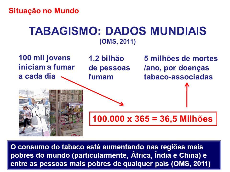 TABAGISMO: DADOS MUNDIAIS