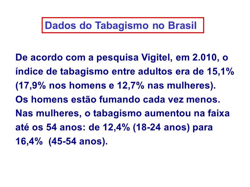Dados do Tabagismo no Brasil