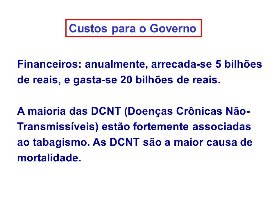 Custos para o Governo Financeiros: anualmente, arrecada-se 5 bilhões de reais, e gasta-se 20 bilhões de reais.