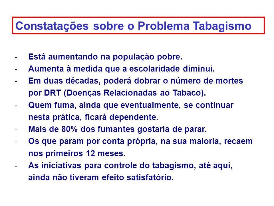 Constatações sobre o Problema Tabagismo