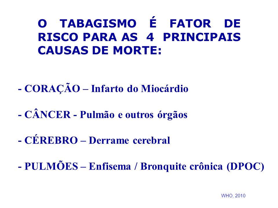 O TABAGISMO É FATOR DE RISCO PARA AS 4 PRINCIPAIS CAUSAS DE MORTE: