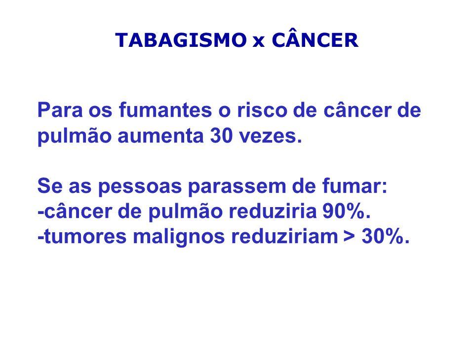 Para os fumantes o risco de câncer de pulmão aumenta 30 vezes.