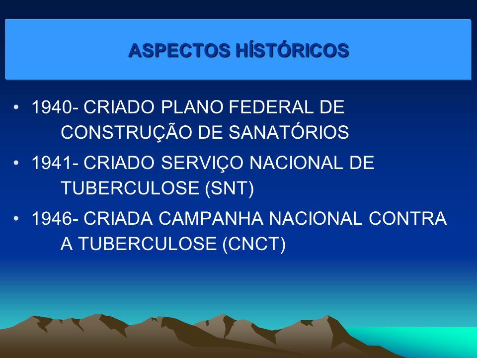 ASPECTOS HÍSTÓRICOS 1940- CRIADO PLANO FEDERAL DE CONSTRUÇÃO DE SANATÓRIOS. 1941- CRIADO SERVIÇO NACIONAL DE TUBERCULOSE (SNT)