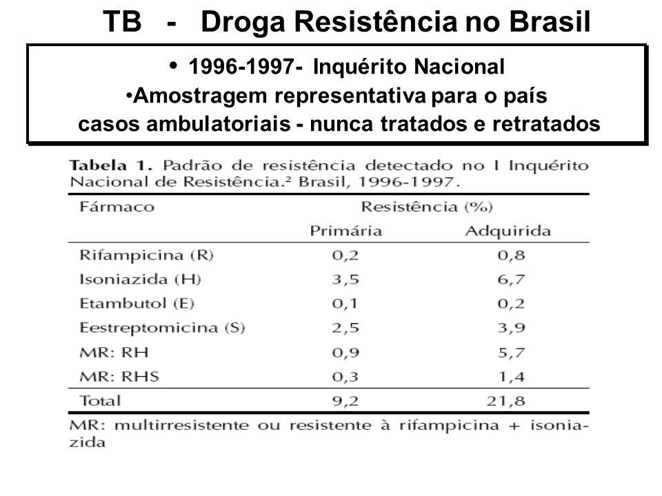 TB - Droga Resistência no Brasil