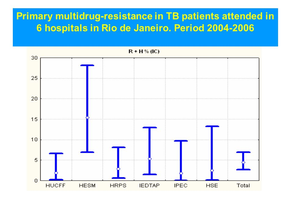 Primary multidrug-resistance in TB patients attended in 6 hospitals in Rio de Janeiro.