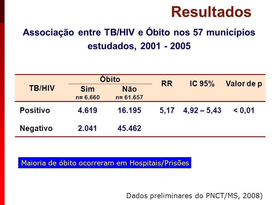 Resultados Associação entre TB/HIV e Óbito nos 57 municípios estudados, 2001 - 2005. TB/HIV. Óbito.