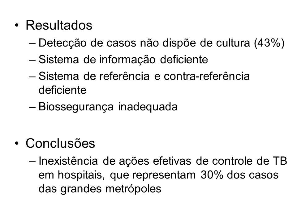 Resultados Conclusões Detecção de casos não dispõe de cultura (43%)