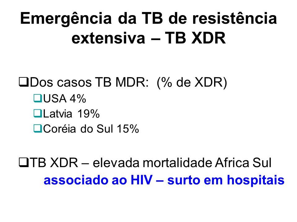 Emergência da TB de resistência extensiva – TB XDR