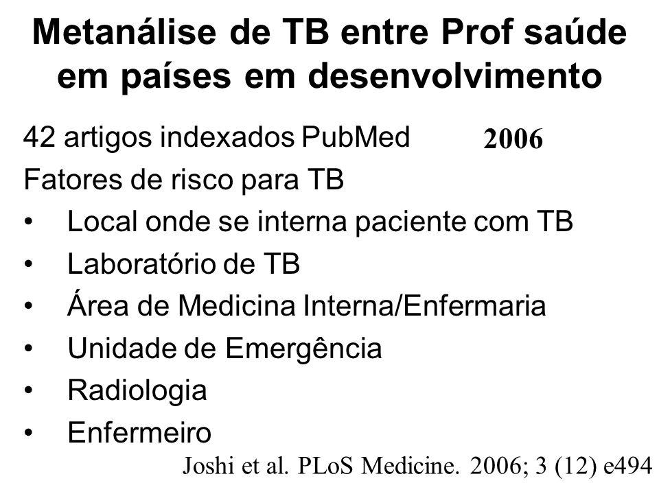 Metanálise de TB entre Prof saúde em países em desenvolvimento