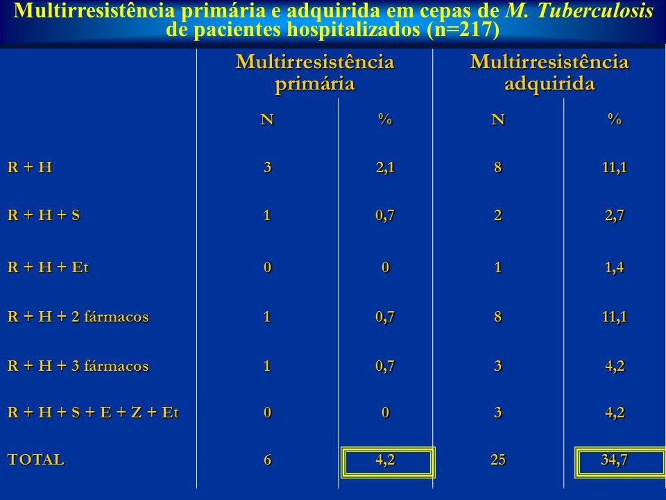 Multirresistência primária Multirresistência adquirida