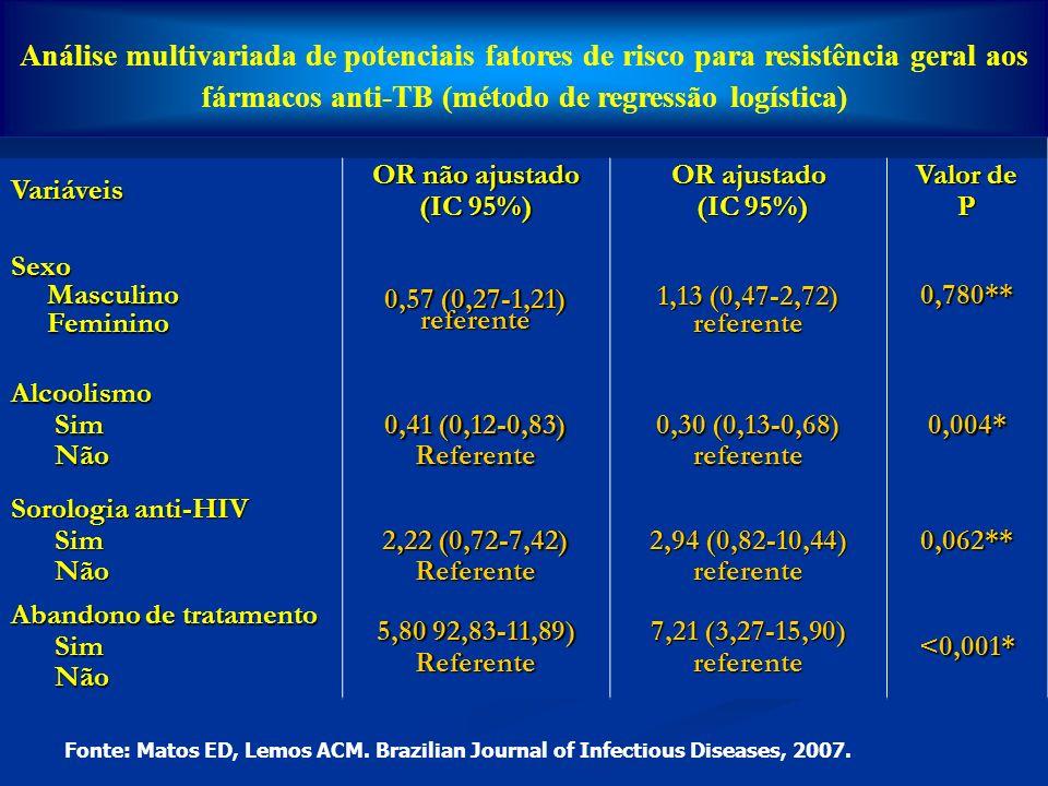 Análise multivariada de potenciais fatores de risco para resistência geral aos fármacos anti-TB (método de regressão logística)