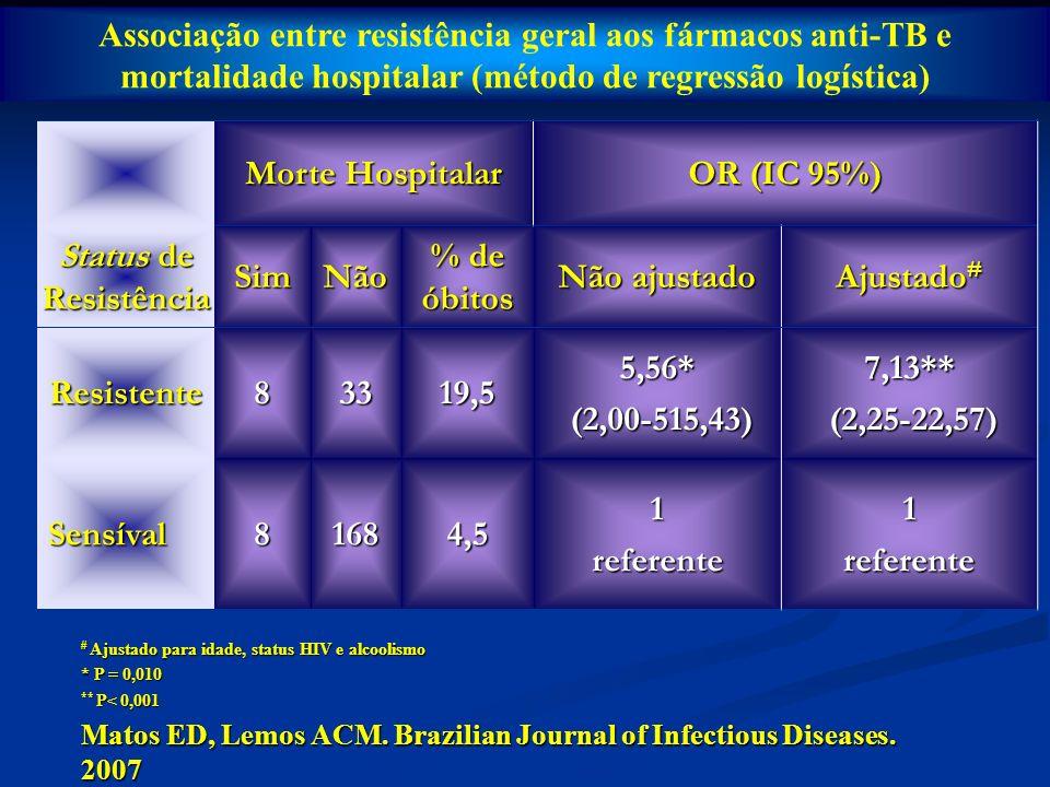 Associação entre resistência geral aos fármacos anti-TB e mortalidade hospitalar (método de regressão logística)