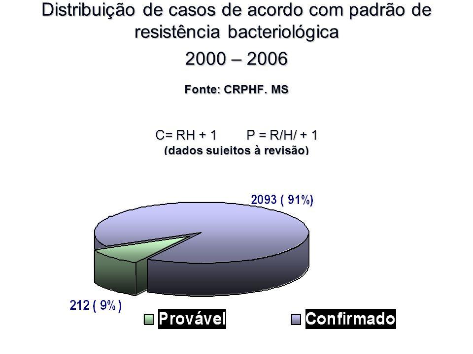 Distribuição de casos de acordo com padrão de resistência bacteriológica 2000 – 2006 Fonte: CRPHF.
