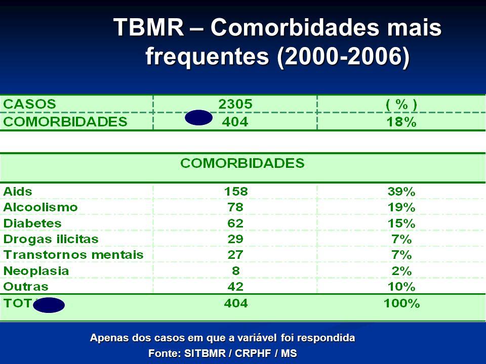 TBMR – Comorbidades mais frequentes (2000-2006)
