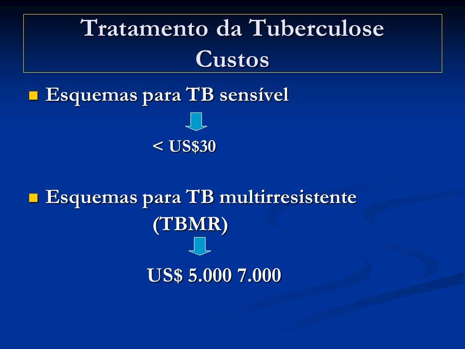 Tratamento da Tuberculose Custos