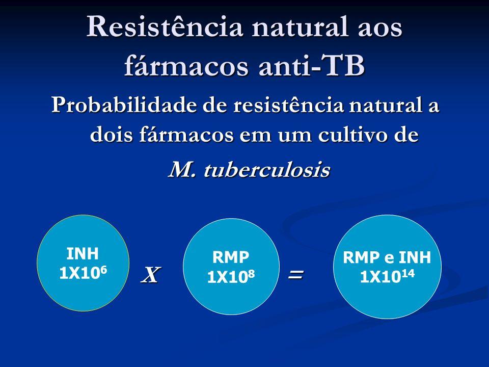 Resistência natural aos fármacos anti-TB
