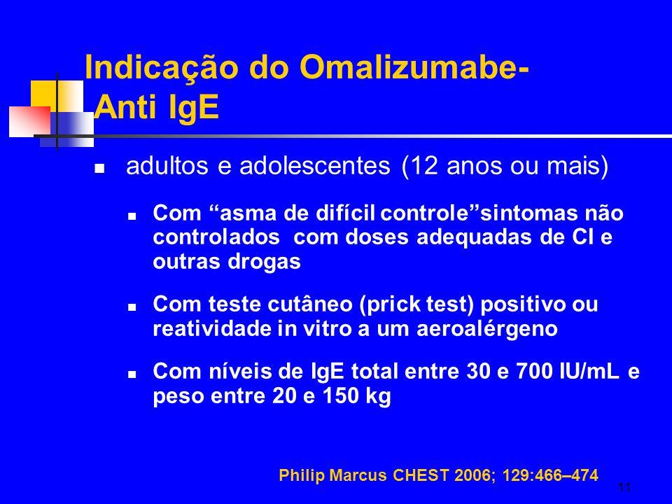 Indicação do Omalizumabe- Anti IgE